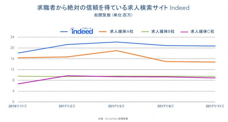 日本のIndeed 月間2300万総閲覧数