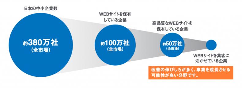 全国380万社のうちWEBサイト有効活用企業は10%以下という数値も。