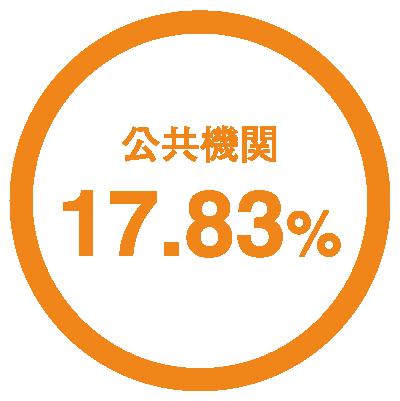 公共機関17.83%