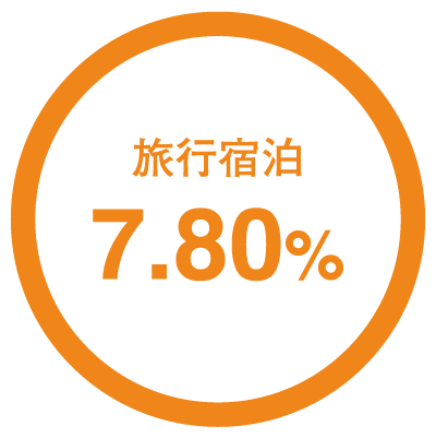 旅行宿泊7.80%