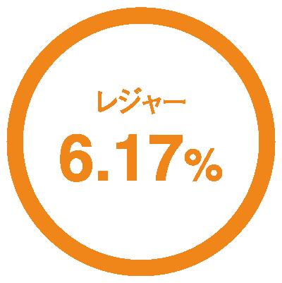レジャー6.17%