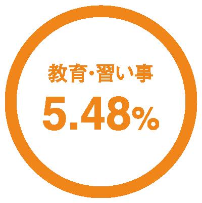 教育・習い事5.48%