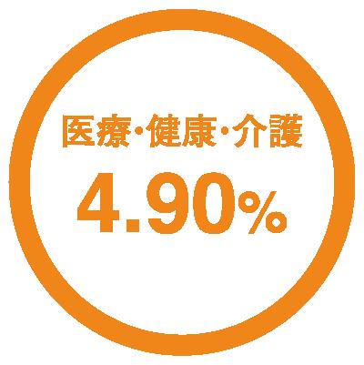 医療・健康・介護4.90%