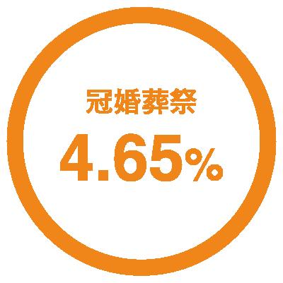 冠婚葬祭4.65%