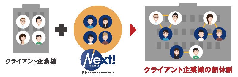 クライアント企業様+チームNext=クライアント企業様の新体制