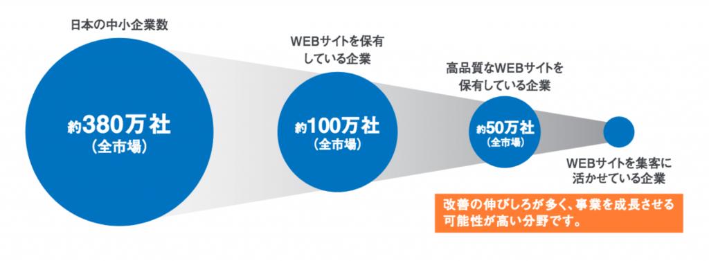 オニオン新聞社デジタル支援コンセプト