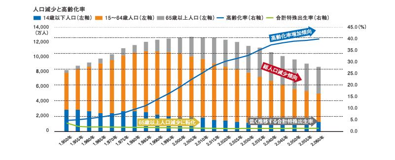 人口減少と高齢化率